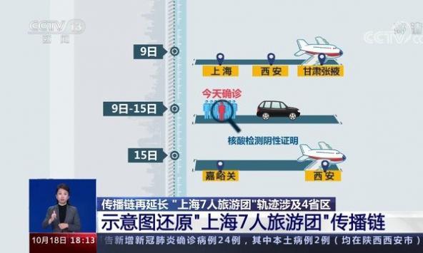 """""""旅行团""""传播链再延长 7省市区报告26..."""